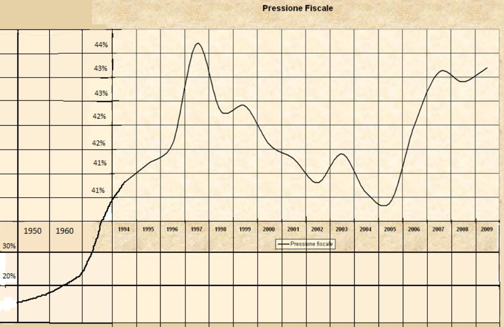 Italiani più poveri, nel 2014 ripresa a favore di banche ed Equitalia