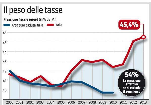Il primato italiano: le tasse